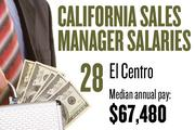 No. 28. El Centro, with a median annual salary of $67,480 for sales managers. For all professions, the metropolitan area ranks No. 27, with median annual pay of $29,220.