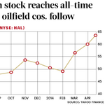 Halliburton stock reaches all-time high, other oilfield cos. follow
