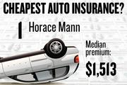 No. 1. Horace Mann, with a median premium in the four-county region of $1,513 for a married couple with no accidents buying standard auto coverage, according to 2013 survey data by the state Department of Insurance.