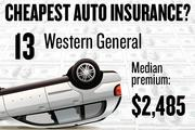 No. 13. Western General, with a median premium in the four-county region of $2,485 for a married couple with no accidents buying standard auto coverage, according to 2013 survey data by the state Department of Insurance.