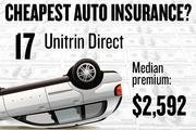 No. 17. Unitrin Direct, with a median premium in the four-county region of $2,592 for a married couple with no accidents buying standard auto coverage, according to 2013 survey data by the state Department of Insurance.