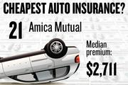No. 21. Amica Mutual, with a median premium in the four-county region of $2,711 for a married couple with no accidents buying standard auto coverage, according to 2013 survey data by the state Department of Insurance.