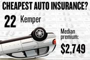 No. 22. Kemper, with a median premium in the four-county region of $2,749 for a married couple with no accidents buying standard auto coverage, according to 2013 survey data by the state Department of Insurance.