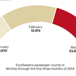 Southwest Airlines wants to grow in Wichita