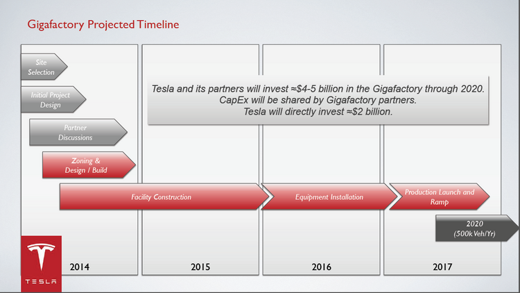 The time line says that Tesla would finish its site selection by mid-2014 and start construction in mid-2014.