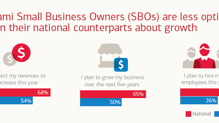 Bank of America survey reveals how small business owners feel about