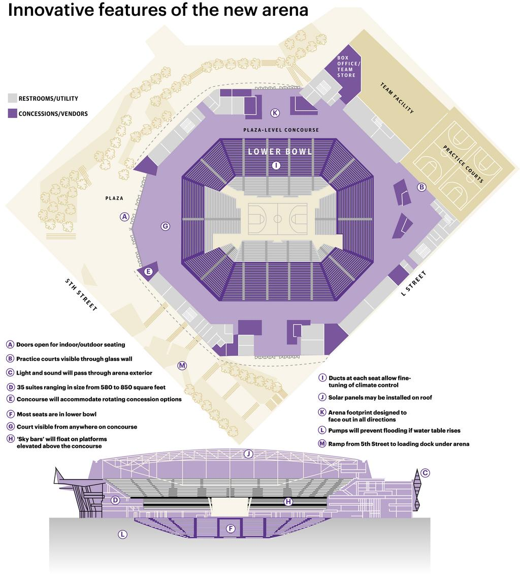Innovative features of the new Sacramento Kings arena