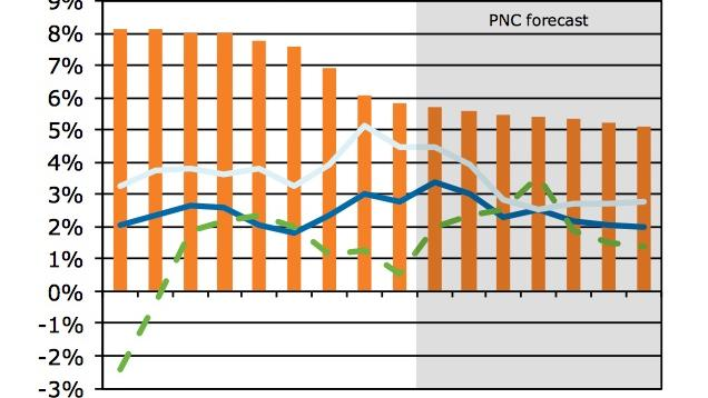 The projected jobs situation by PNC economists
