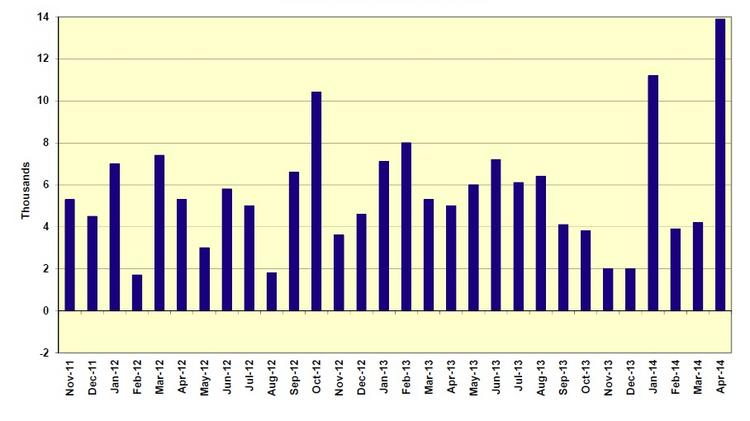 Chart shows monthly gains in non-farm payroll jobs in Colorado going back to late 2011.
