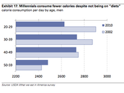 Millennials diet less and consume fewer calories, according to a report from Goldman Sachs.