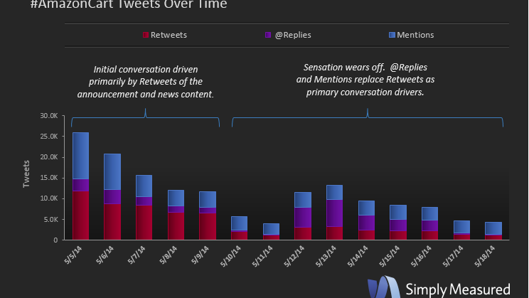 Simply Measured found the shift from retweets to @ replies and mentions suggest the shopping feature is catching on.