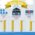 Austin home prices show modest April gains on smaller inventories