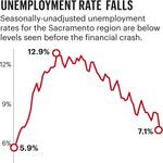 Lower unemployment hasn't offset total losses