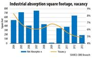 Industrial absorption square footage, vacancy