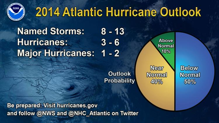 This chart shows the number of storms for this year's hurricane season.
