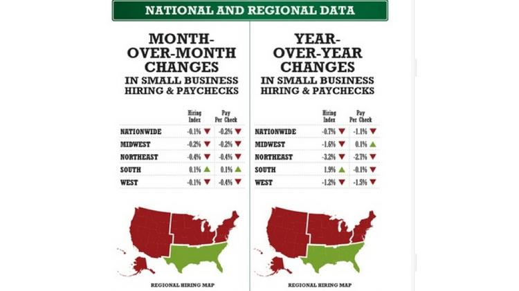 Small businesses in the South are the only recorded that had both increased hiring and paychecks for May 2014, the report indicates. In the Midwest, which includes Colorado, both hiring and pay were down.
