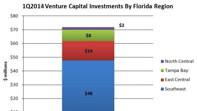 Tampa Bay companies received $8 million of the $72 million in venture capital funding in Florida in the first quarter of 2014