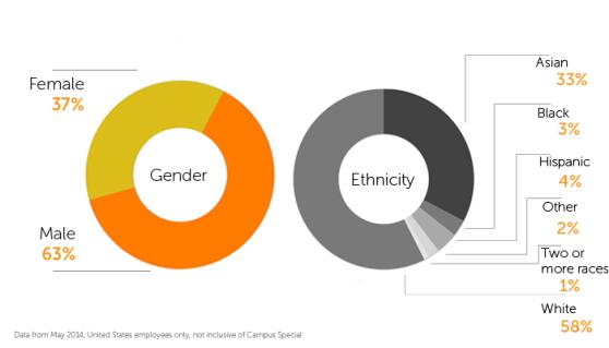 Chegg Releases Diversity Numbers On Heels Of Google Report