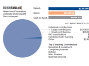 A snapshot of Silicon Valley congressional hopeful Ro Khanna's primary fundraising through the last campaign filing deadline earlier this spring. Click through for a comparison to incumbent Rep. Mike Honda's campaign money.