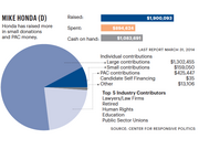 An overview of Rep. Mike Honda's 2014 fundraising before taking on democratic challenger and tech iattorney Ro Khanna. Data from the Center for Responsive Politics.