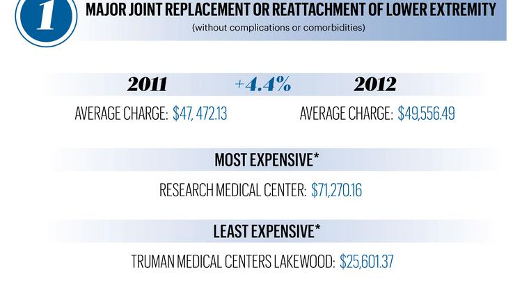 Top 10 most common inpatient procedures: A breakdown of costs for major joint replacement or reattachment of lower extremity
