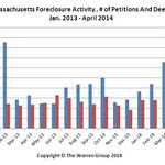 Bay State foreclosure starts rise in April
