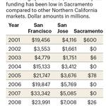 What happened to Sacramento's venture-capital firms?