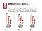 """In an ominous sign for traditional banks and their ubiquitous branches, an Accenture survey found that many millennials prefer to bank with Apple and Google, among others. Accenture surveyed 4,000 Americans and found 72 percent of 18- to 34-year-olds would be """"likely"""" or """"very likely"""" to bank with companies such as Wal-Mart, T-Mobile or the U.S. Postal Service if they offered banking services."""