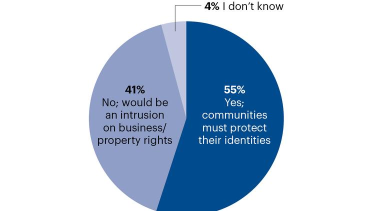 The results of an NBJ online poll about the proposed restrictions on retail and restaurants in the tourist-heavy part of downtown Nashville. Prompting the question: a potential Walgreens that would open at the corner of Lower Broadway and Third Avenue South.