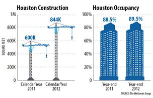 Houston retail market sees modest growth