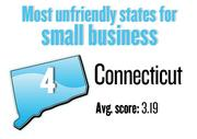 No. 4.  Connecticut, with an average score of 3.19 on a 5-point scale in a survey of small businesses by Thumbtack.com. The state ranks No. 14 among small businesses in the technology and creative fields. This ranking excludes smaller states with fewer than 25 responses.