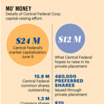 Central Federal's private placement draws fire from big investor
