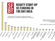 More than $2 billion of VC money has flooded this startup sector since 2009, according to National Venture Capital Association and more than a third of that has found its way to the Bay Area.