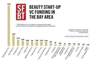 Beauty VC funding in the Bay Area