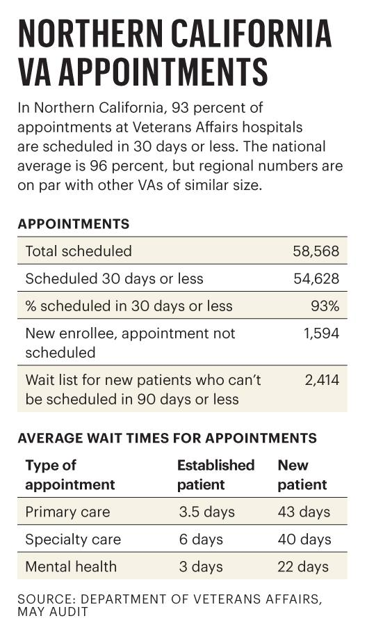 Northern California VA appointments