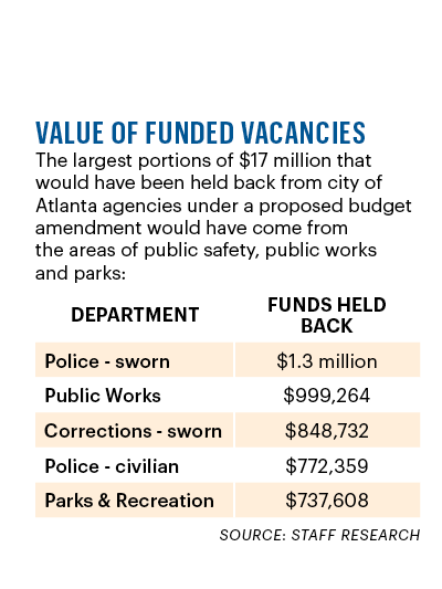 Value of funded vacancies