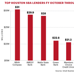 Indianapolis financial services firm targets Houston