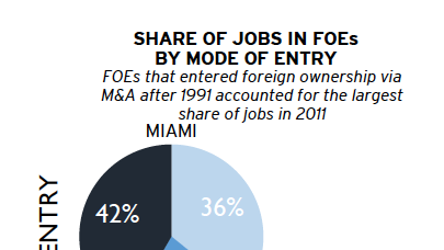 Brookings Institute statistics on foreign-owned company employment in South Florida