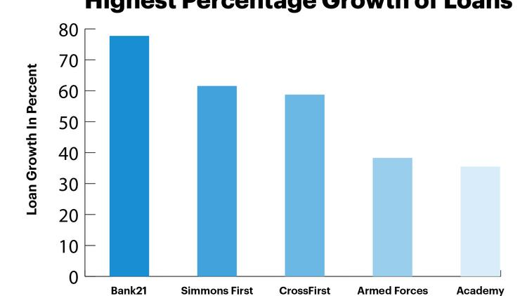 Highest percentage growth of loans