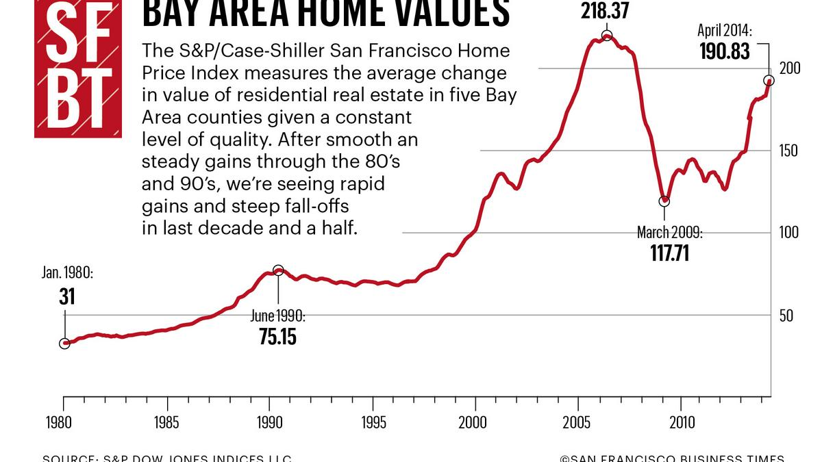 Historical Home Prices San Diego