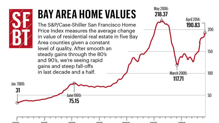 Bay area home prices rise 18 percent how much higher can Builders in my area