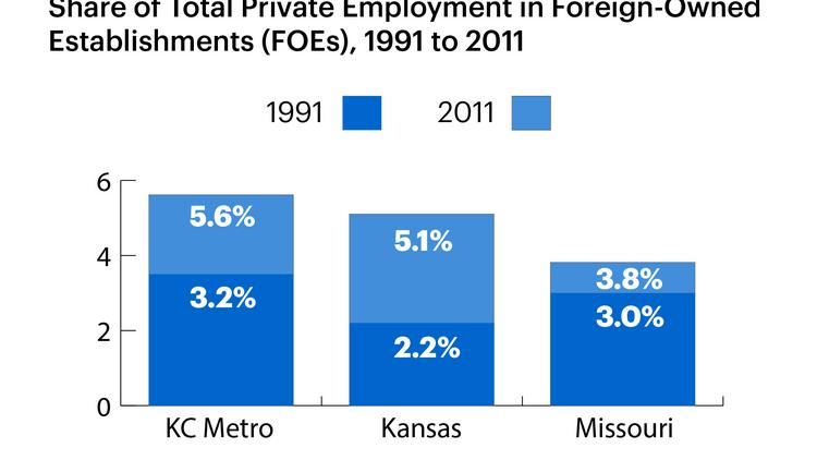Share of Total Private Employment in Foreign-Owned Establishments (FOEs), 1991-2011