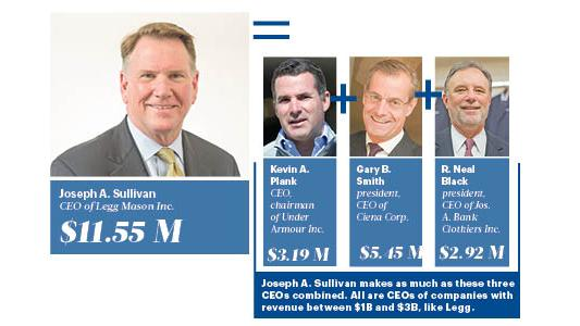 Legg Mason Inc. CEO Joseph A. Sullivan's compensation package is similar to that of these three top CEOs — combined.