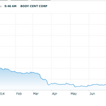 Body Central plans to leave Nasdaq