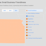 Small-business survey: Kansas has a good regulatory climate, but it's hard to get started