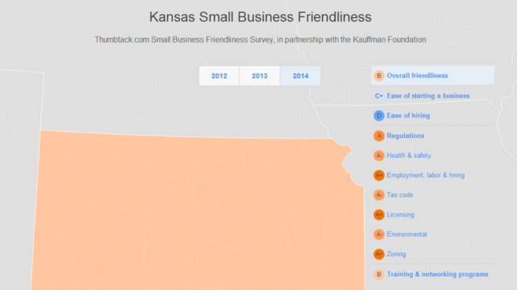 Kansas got a B grade overall for small-business friendliness, according to a study by Thumbtack.com, in partnership with the Ewing Marion Kauffman Foundation.