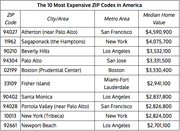 Silicon Valley claims 3 of Americas top 10 most expensive housing