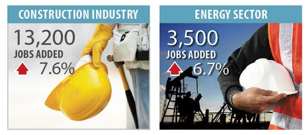 Tale of the tape: How energy, construction jobs compare Jobs added from February 2012 to February 2013 in Houston-Baytown-Sugar Land MSA  Click through to see more data