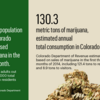 Colorado marijuana use measured, and it's a lot (Slideshow)