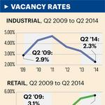 Hawaii retail real estate market stays 'extremely active, super tight'